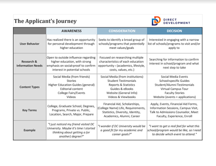 The Applicant Journey Worksheet