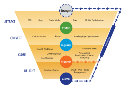 The Inbound Methodology for Enrollment Marketing