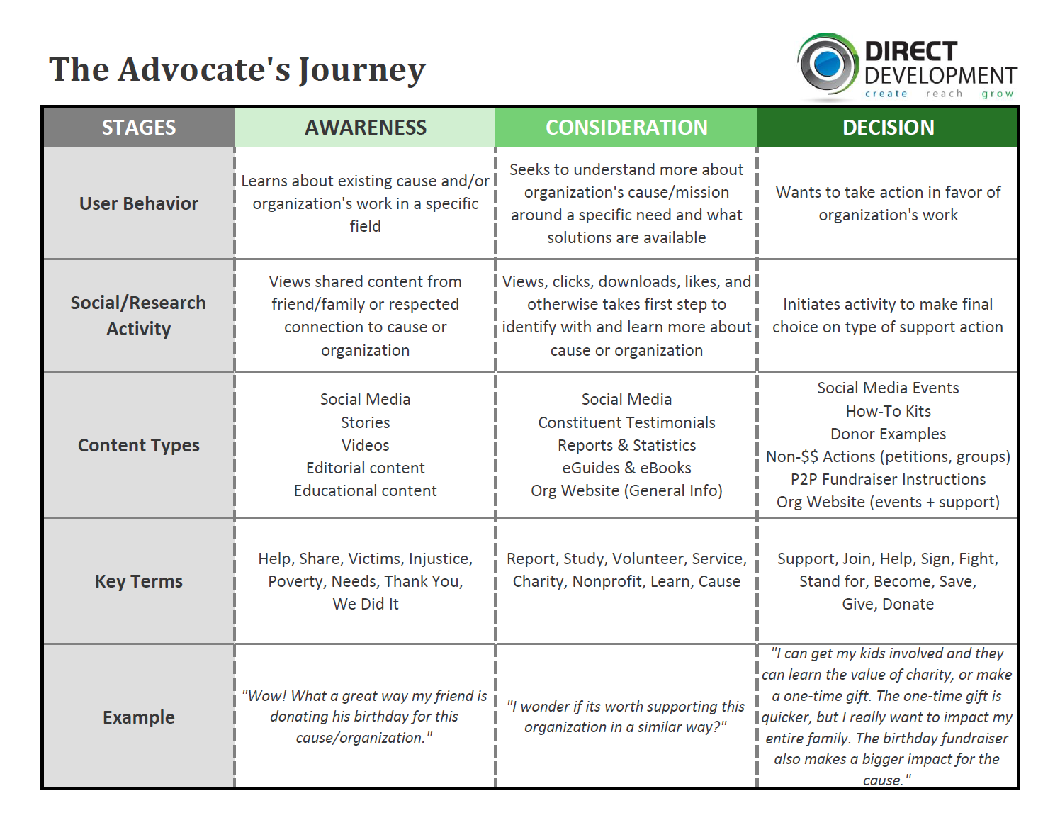 The Advocate Journey Worksheet (sample)